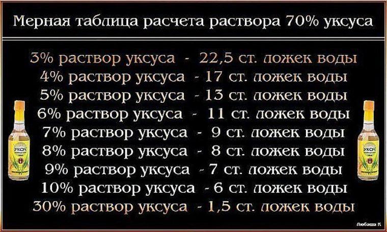 Как сделать 30 уксус из 70 уксуса