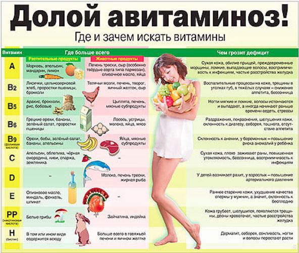 Какие витамины лучше принимать при сонливости